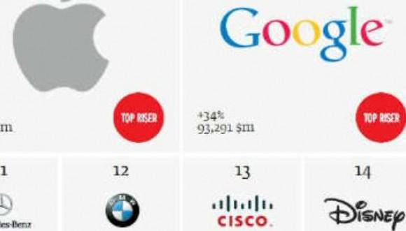 Ésto cuestan las marcas más influyentes