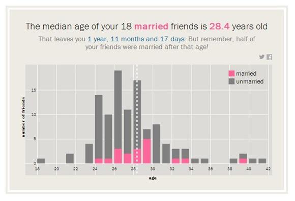 facebook boda