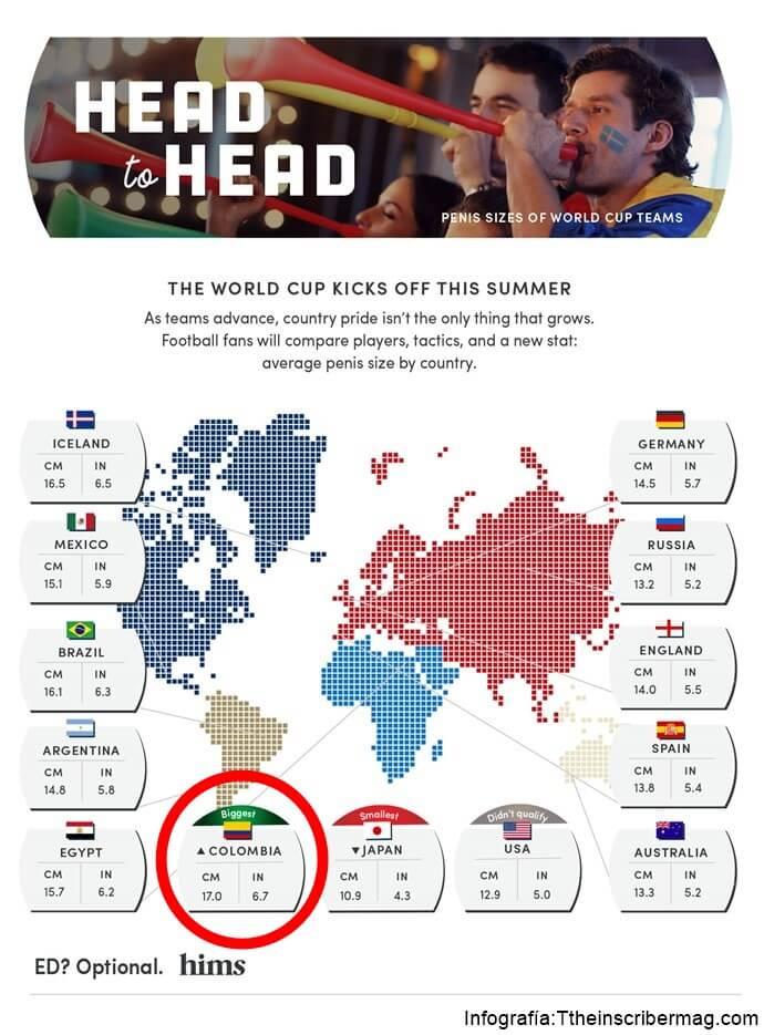 Infografía con el mapa de los tamaños de miembro, por país