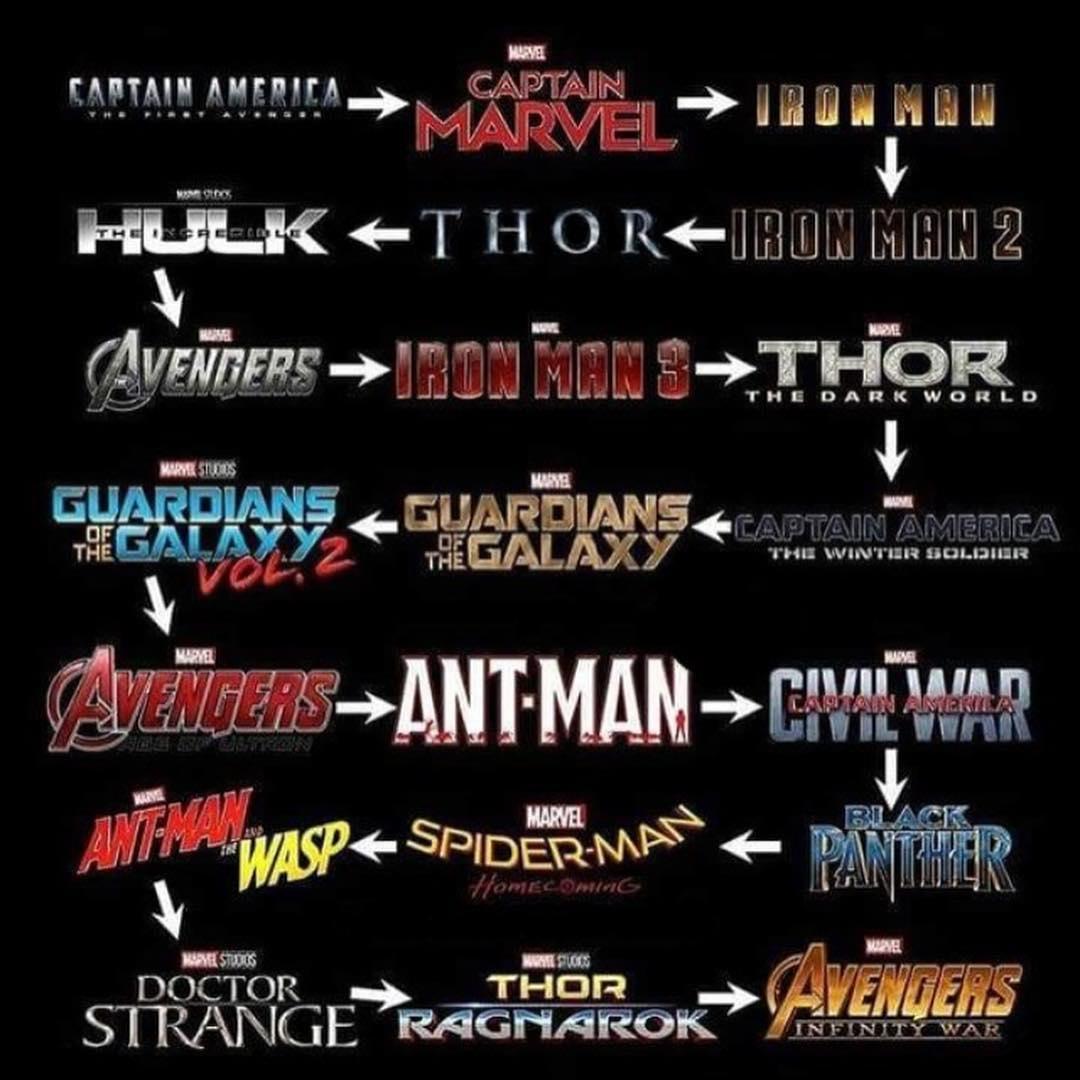 Antes de ver Avengers Endgame este es el orden de las peliculas