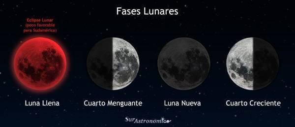 Ilustración de las fases lunares en el hemisferio sur
