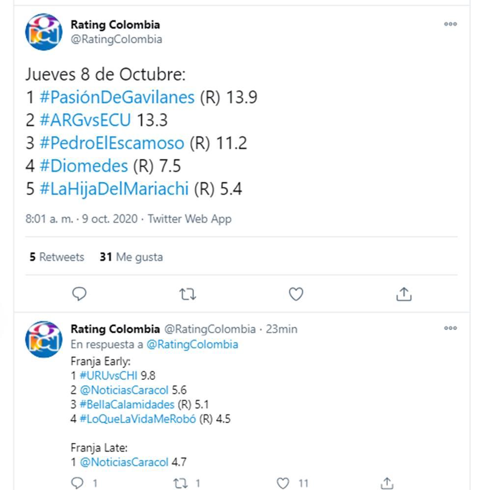 Screenshot de la cuenta de twitter que comparte los resultados diarios del rating