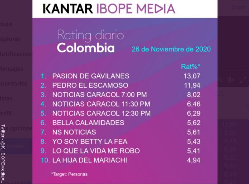 Screenshot del más reciente resultado del rating de televisión en Colombia