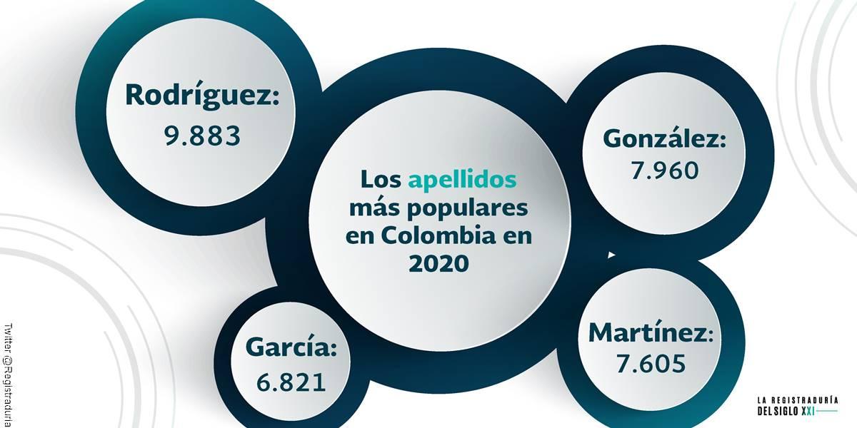 Foto de los apellidos más comunes en el año 2020 en Colombia según la registraduria